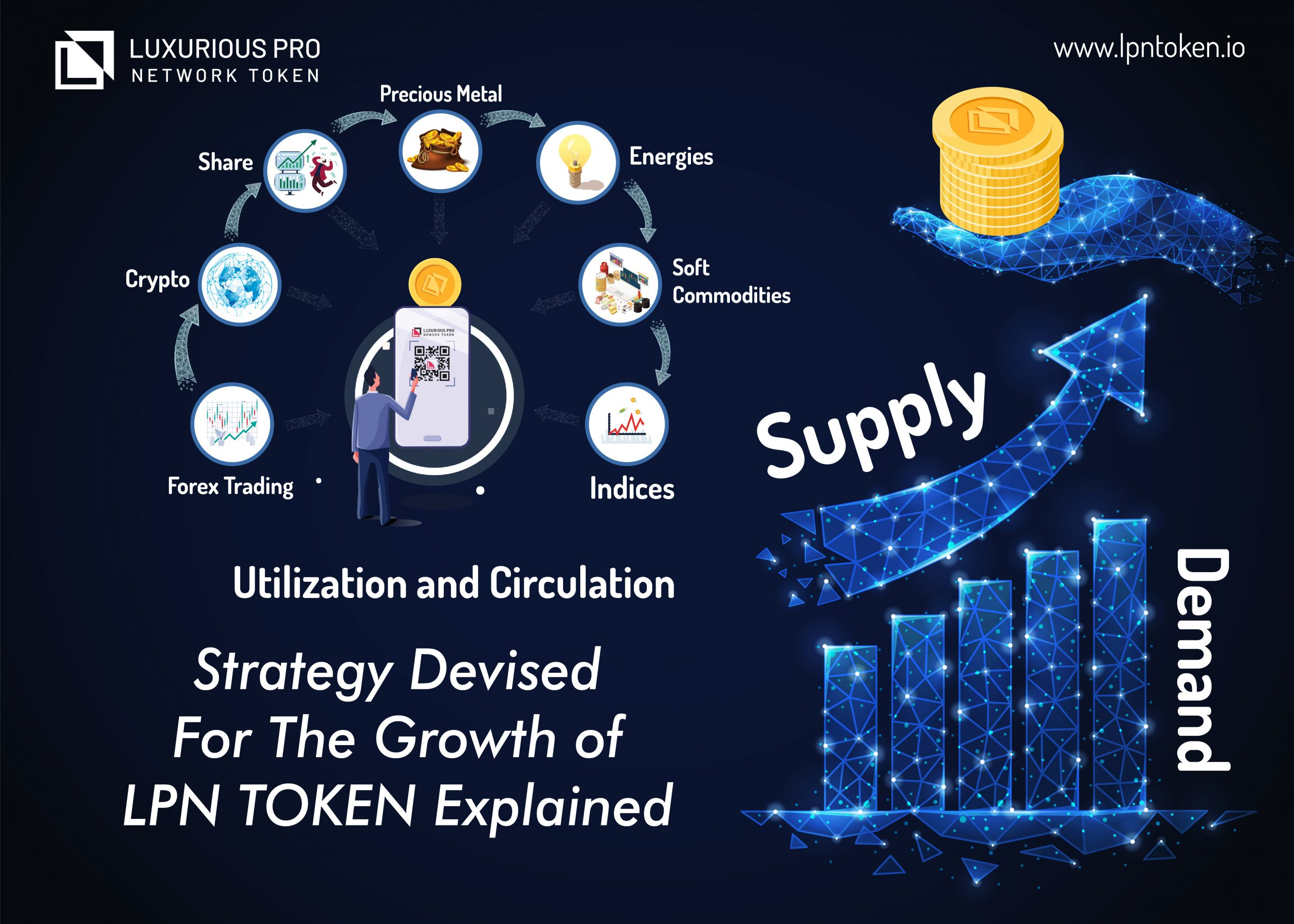 Strategy Devised For The Growth of LPN TOKEN Explained