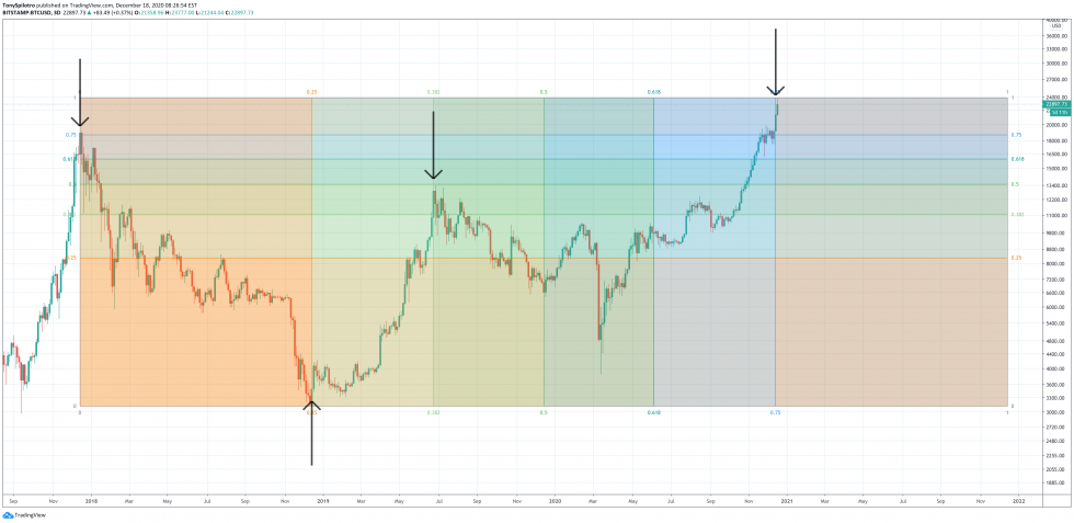 Thomas demark market timing gann bitcoin