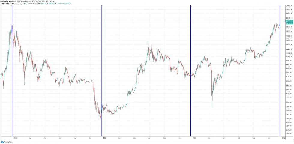 bitcoin december 17 pivot point wd gann