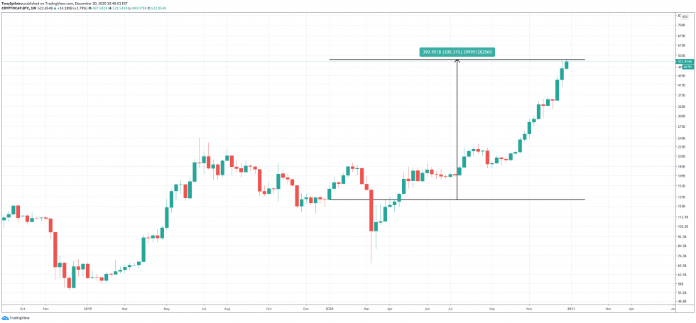 bitcoin market cap cryptocap-btc