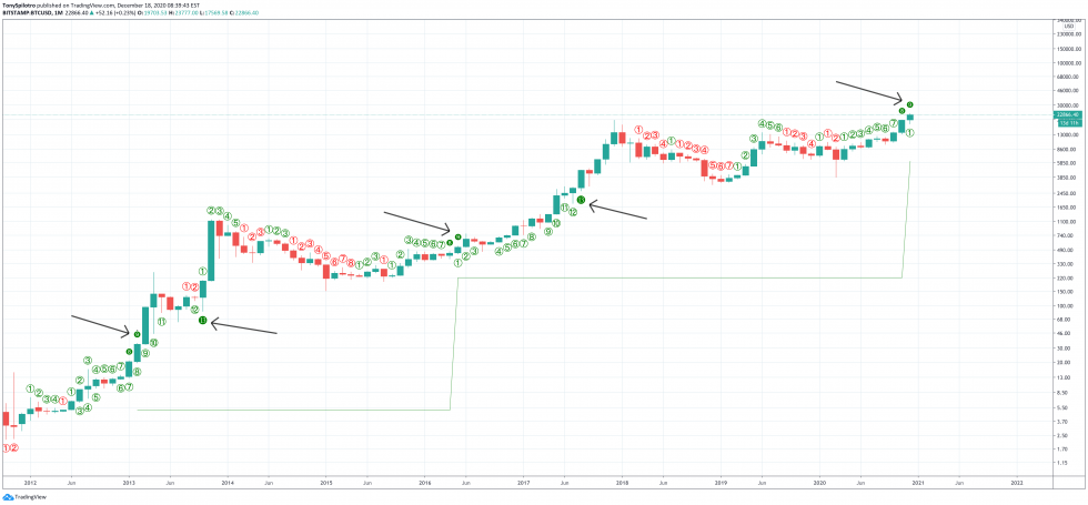 bitcoin td sequential thomas demark monthly