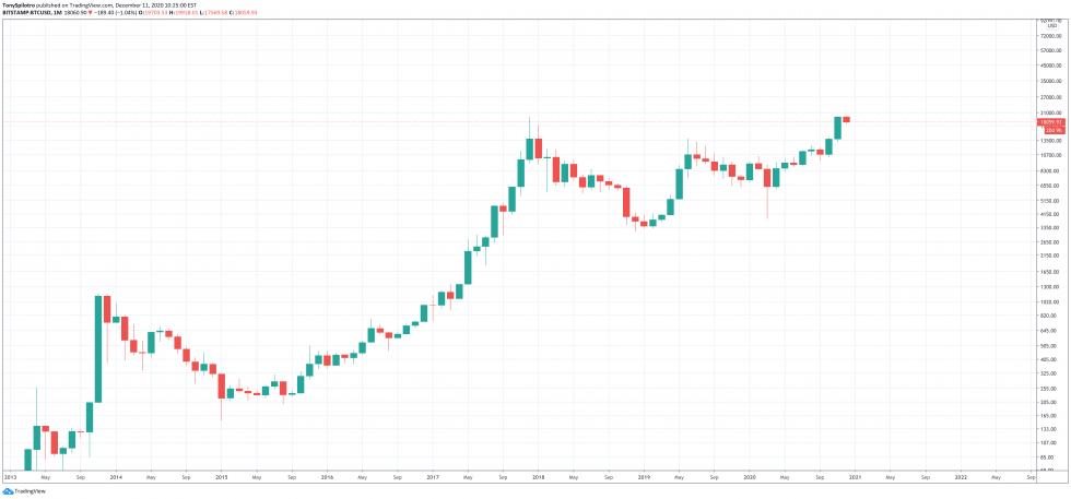 bitcoin btc whales