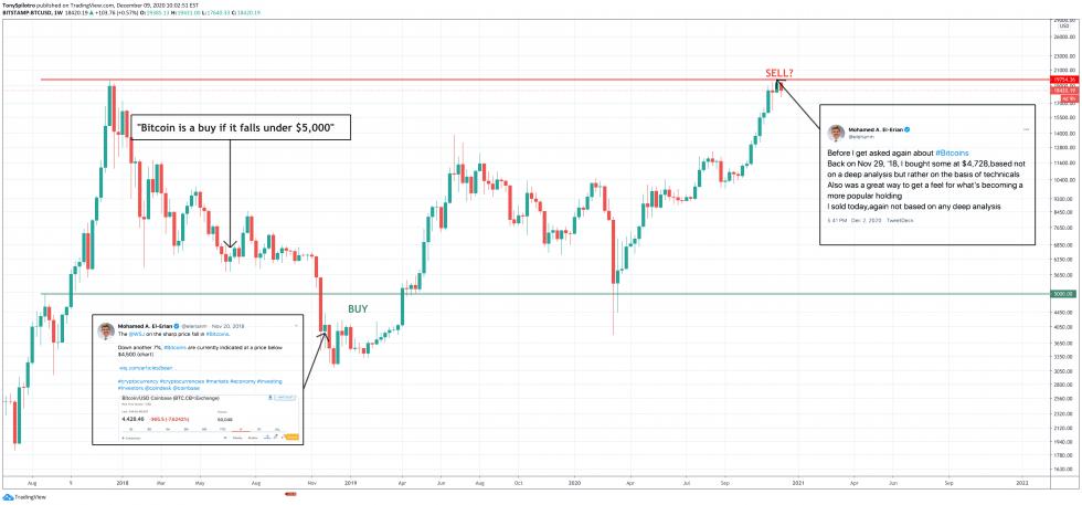 btcusd bitcoin buy sell 20k