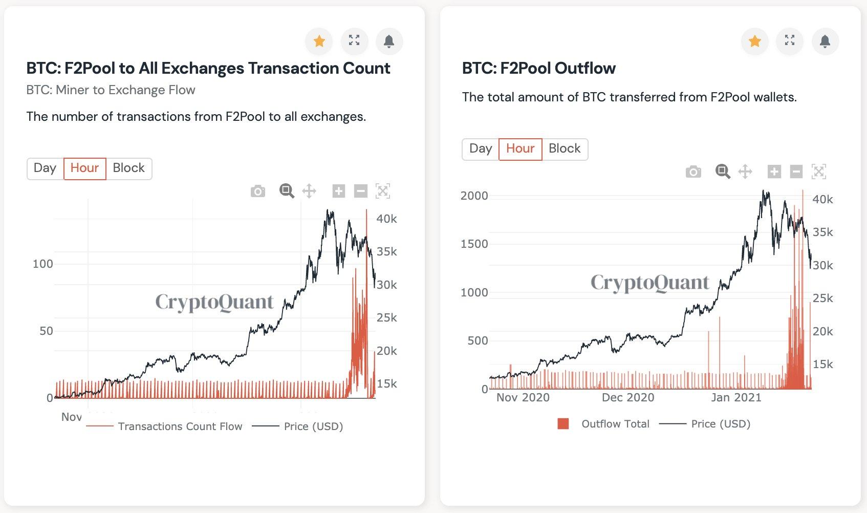 f2pool bitcoin