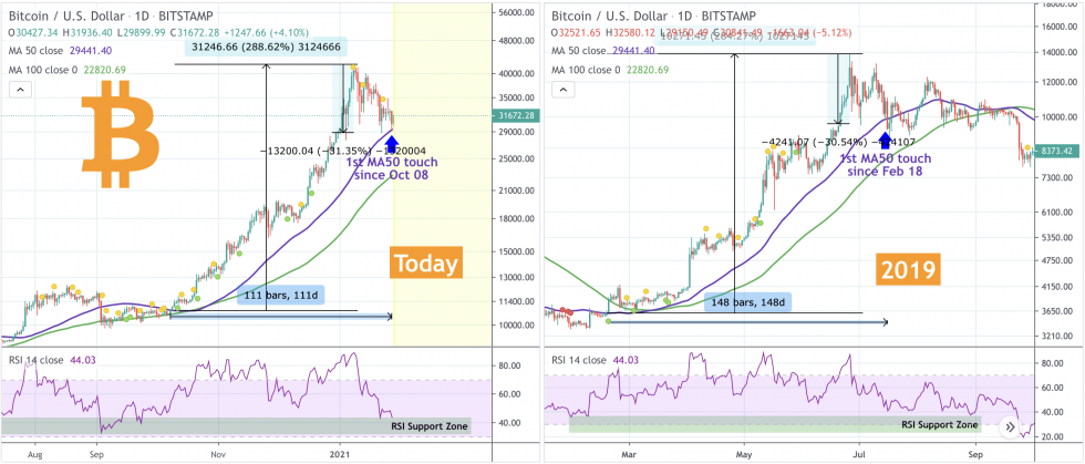 Bitcoin Fractal That Crashed BTC/USD by 50% Flashes Again in 2021