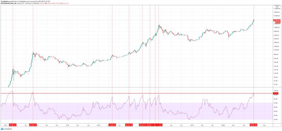 bitcoin btcusd weekly rsi