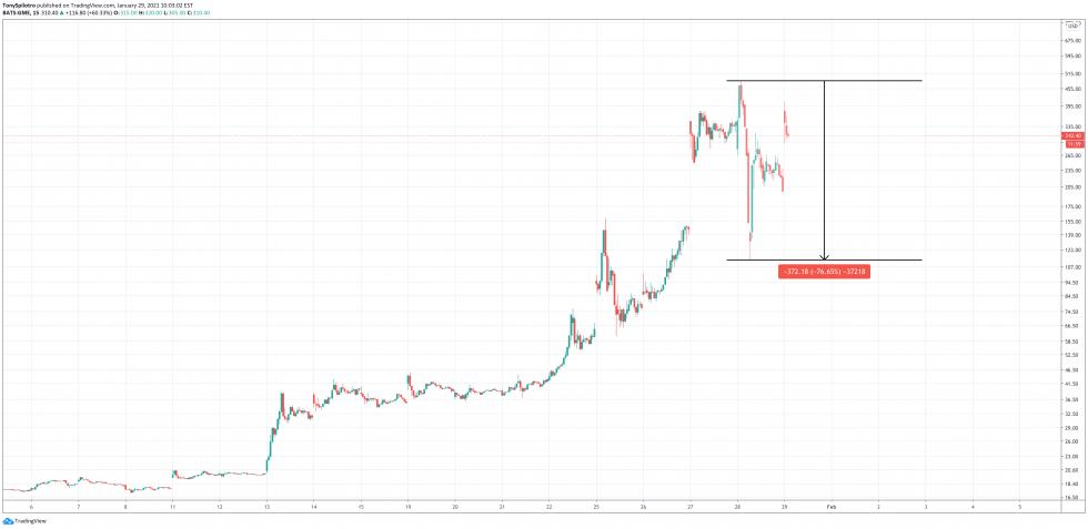 NYSE-GME