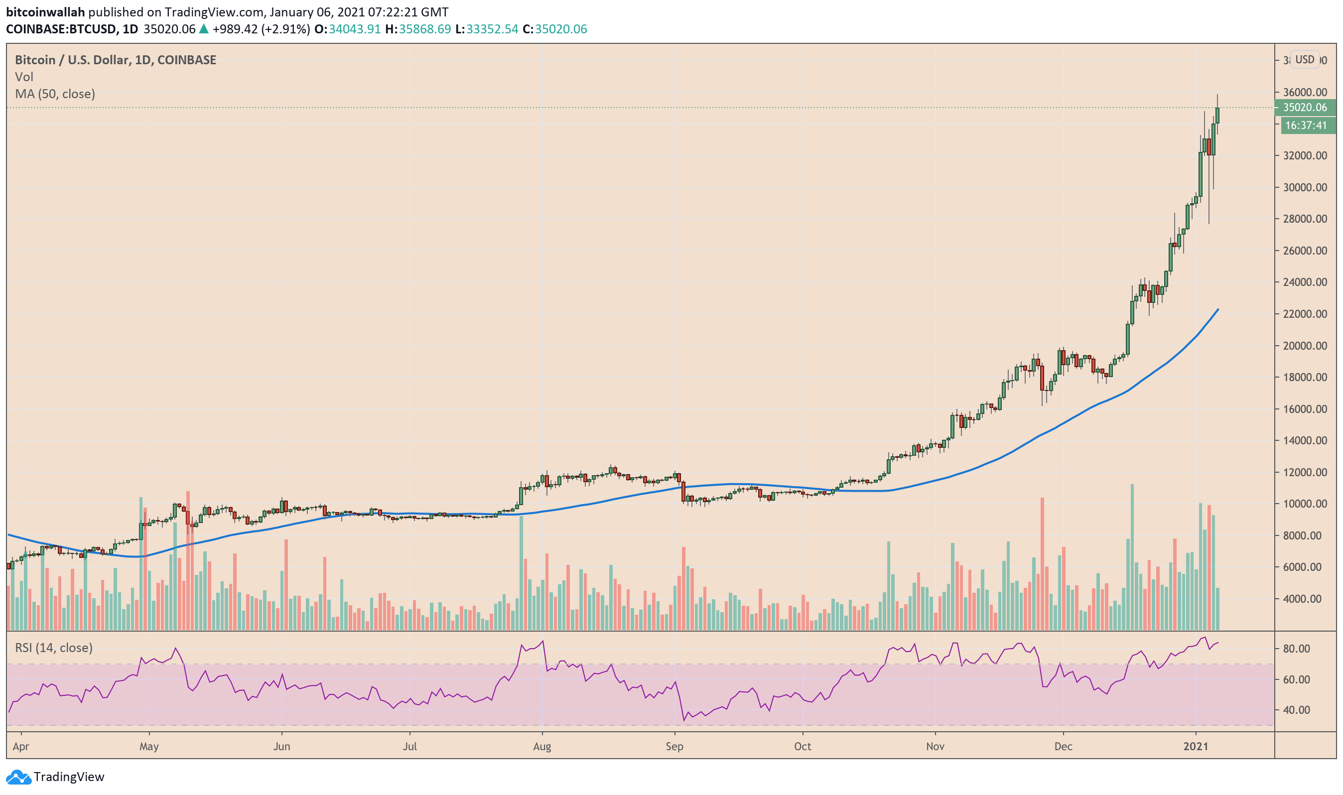 prețul bitcoin preev