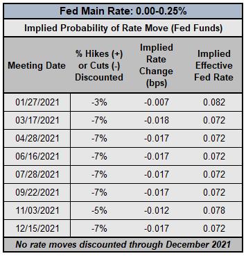federal reserve, interest rates, qe, bitcoin