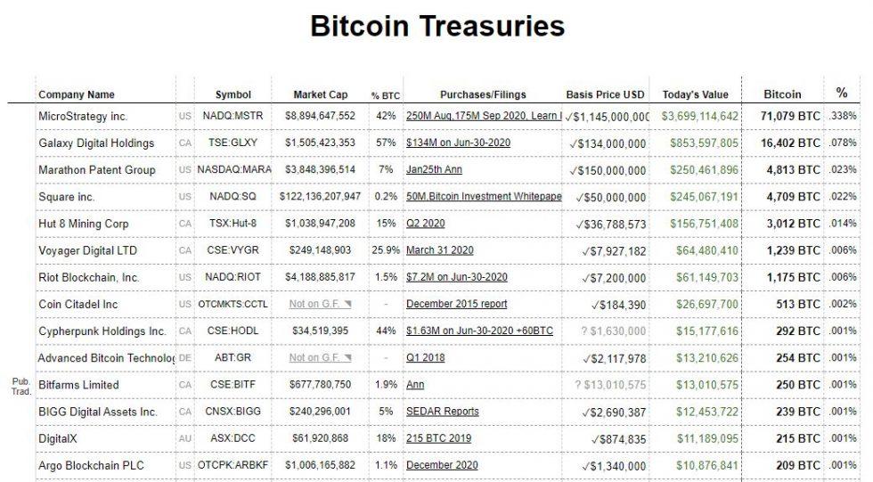 BitcoinTreasuries