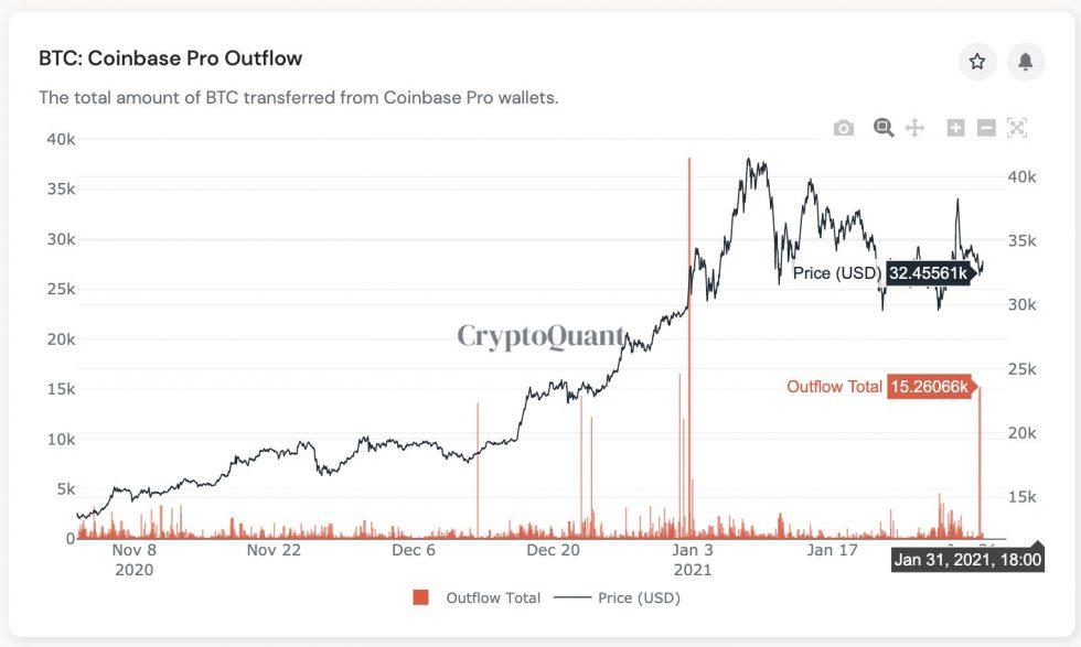 Coinbase Pro, Bitcoin, cryptocurrency, BTCUSD, BTCUSDT