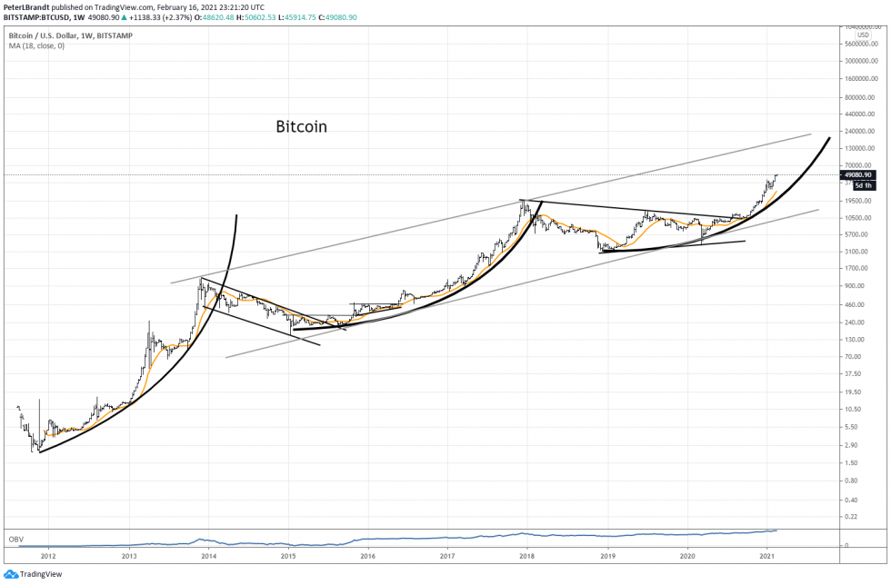 bitcoin Peter Brandt parabola historic