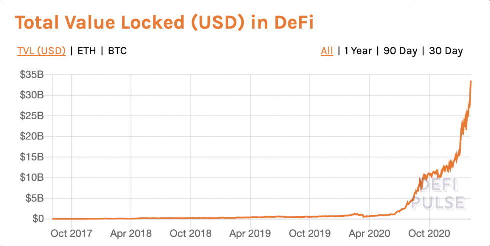 DeFi, decentralized finance, cryptocurrency, altcoins, bitcoin
