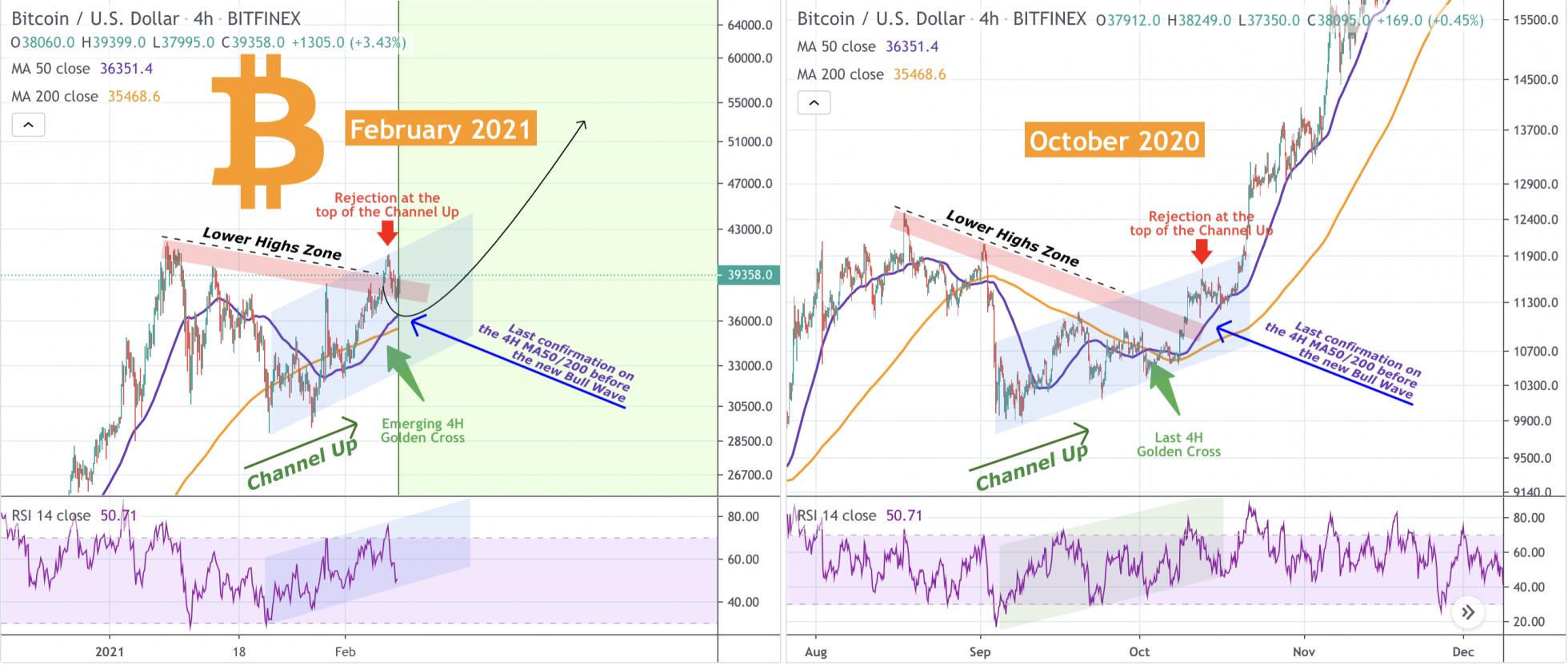 bitcoin neden yükseliyor Fraktal yine gürledi! BTC nereye doğru gidiyor?