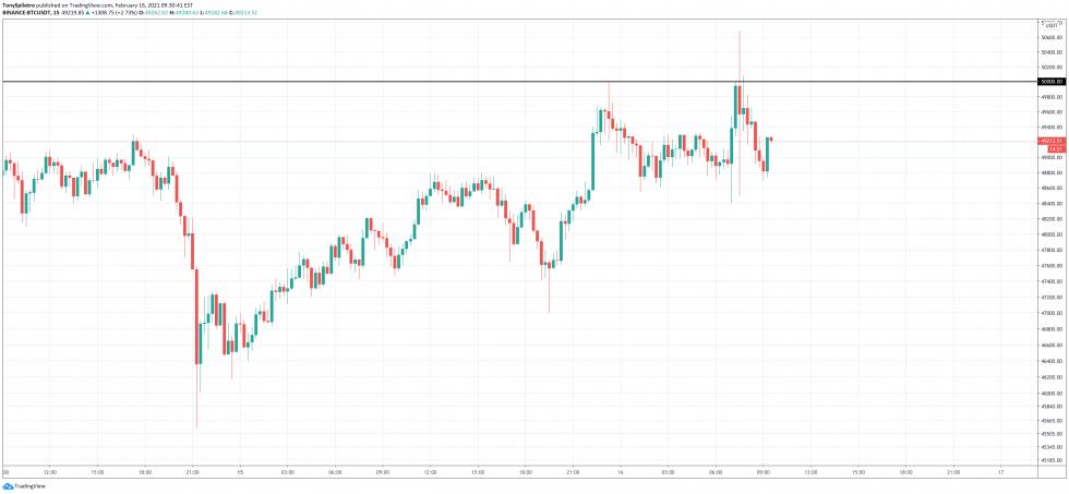 bitcoin btc market 50000 50k
