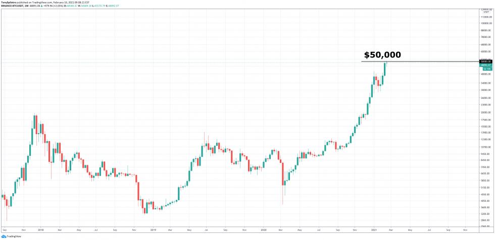 bitcoin btc market