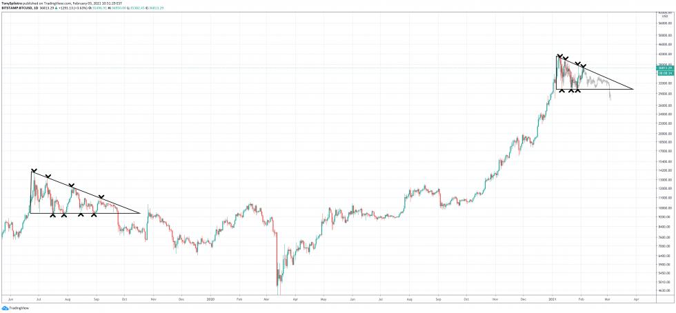 bitcoin crypto descending triangle