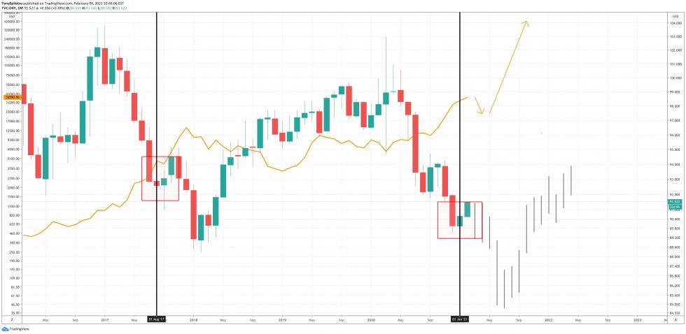 Bullish Bitcoin Ignores The Dollar's Dramatic Rebound4