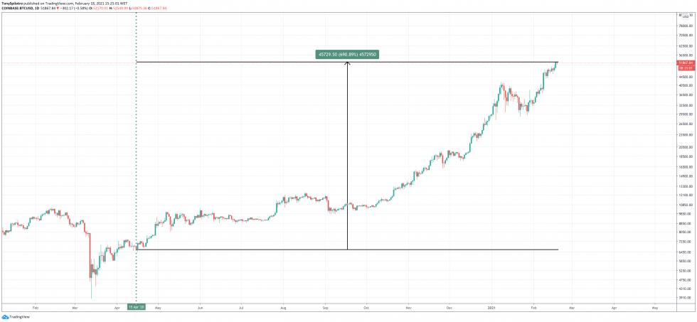 bitcoin stimulus asset