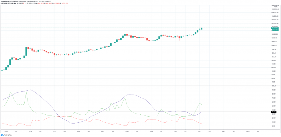 bitcoin trend strength monthly btc