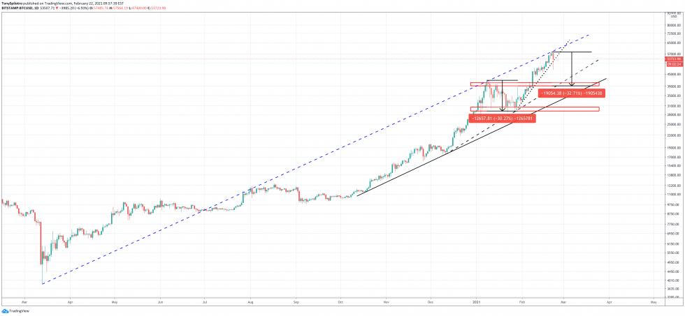 bitcoin whale selloff btc ta