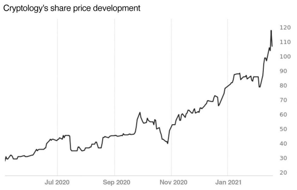 chart cryptology