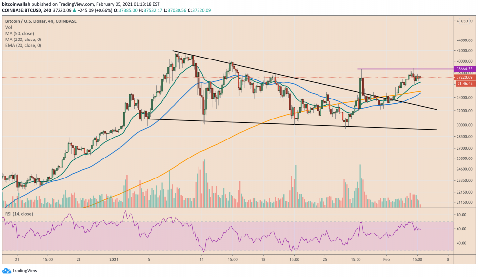 Bitcoin Poised to Form Golden Cross That Could Extend 2021 Rally2