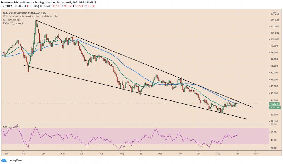 us dollar, us dollar index, dxy, bitcoin