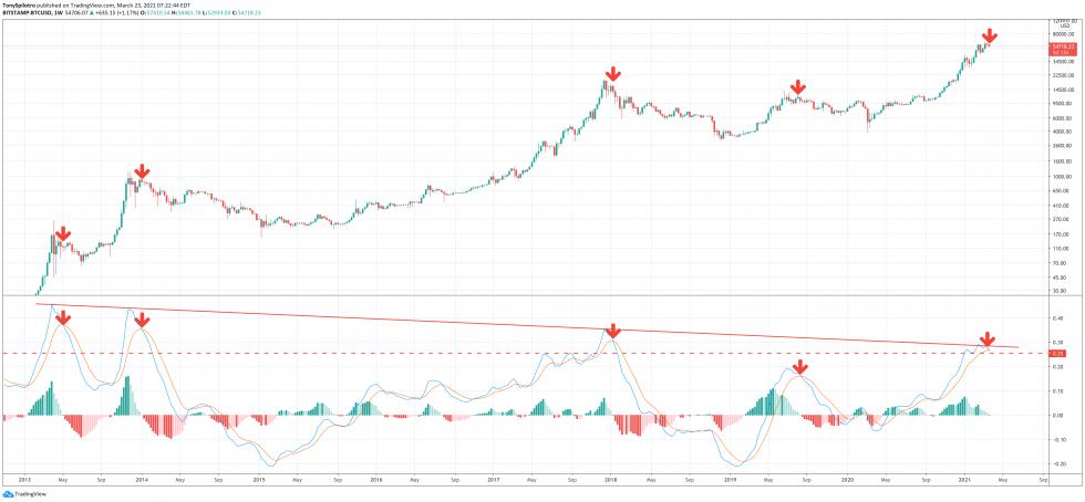 Bitcoin weekly LMACD zoomed