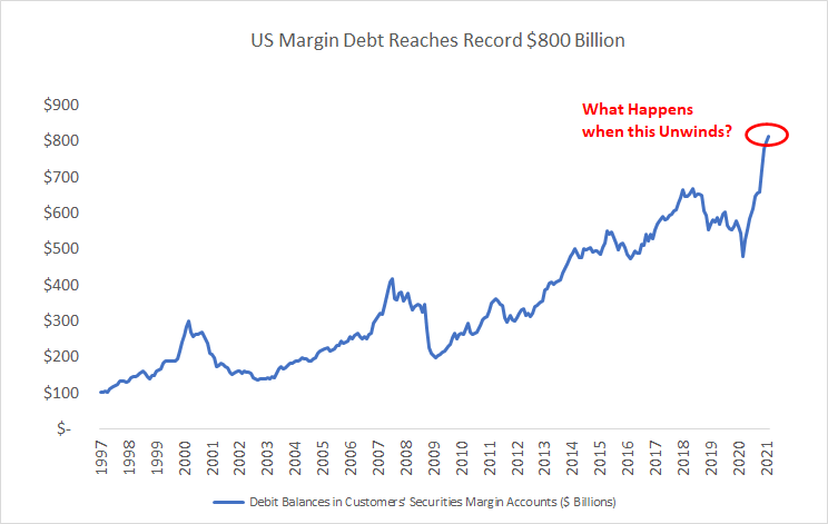 US Margin Debt is at a record level of $800 million. Source: Energy Funders