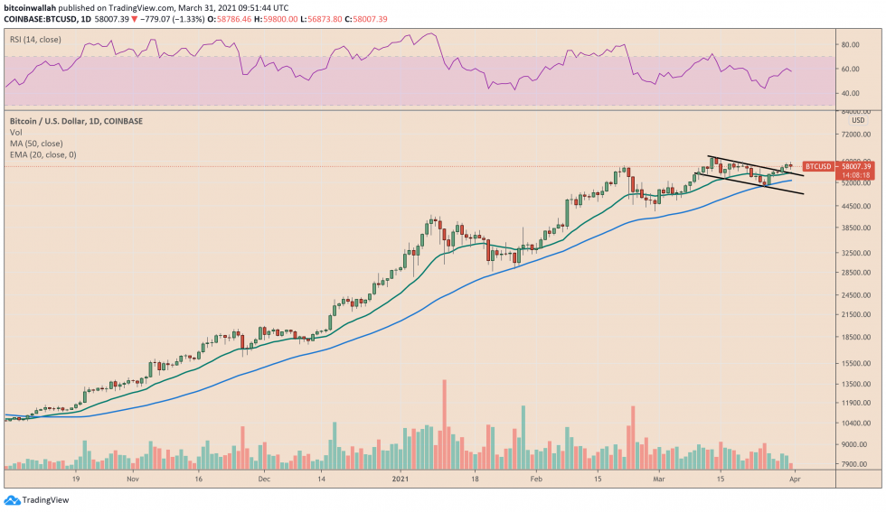 Bitcoin correction raises the prospect of Bull Flag trendline retest. Source: BTCUSD on TradingView.com