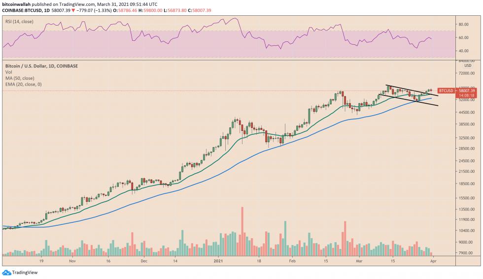 Bitcoin correction raises the prospect of Bull Flag trendline retest. Source: BTCUSD on TradingView.com