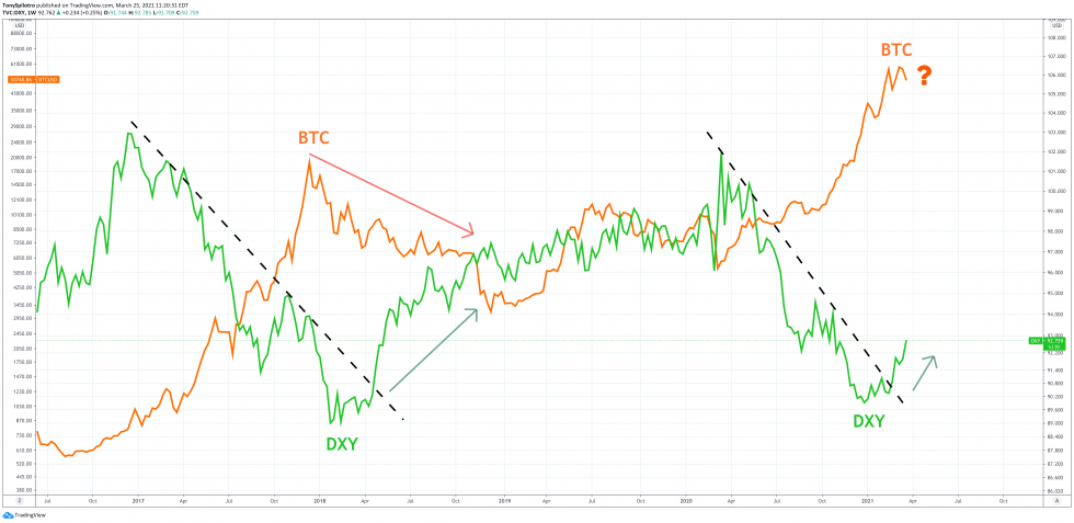 bitcoin dollar btc usd dxy