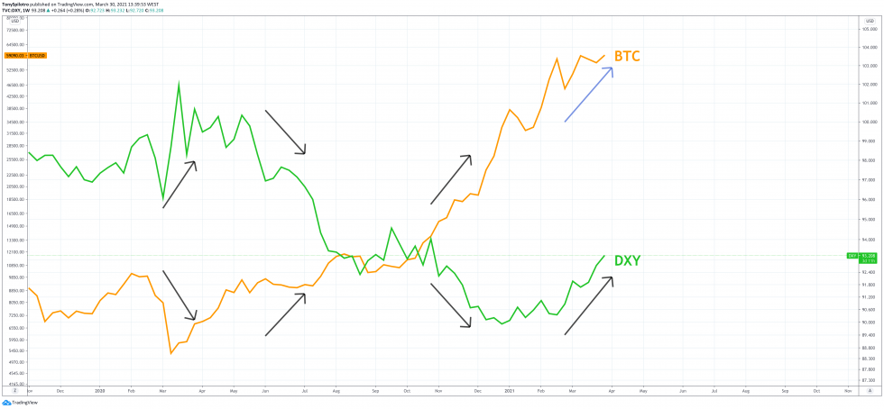 bitcoin dollar dxy btc zoomed