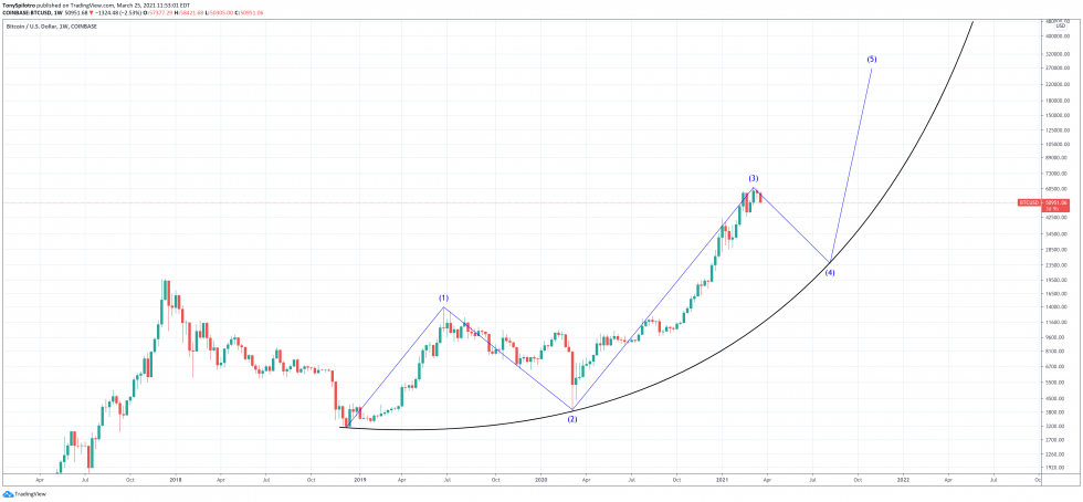 bitcoin elliott wave theory