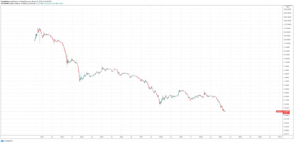 bitcoin gold morning brew