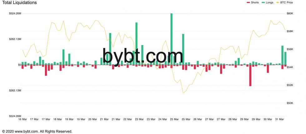 Bitcoin Total Liquidations. Source: ByBt.com