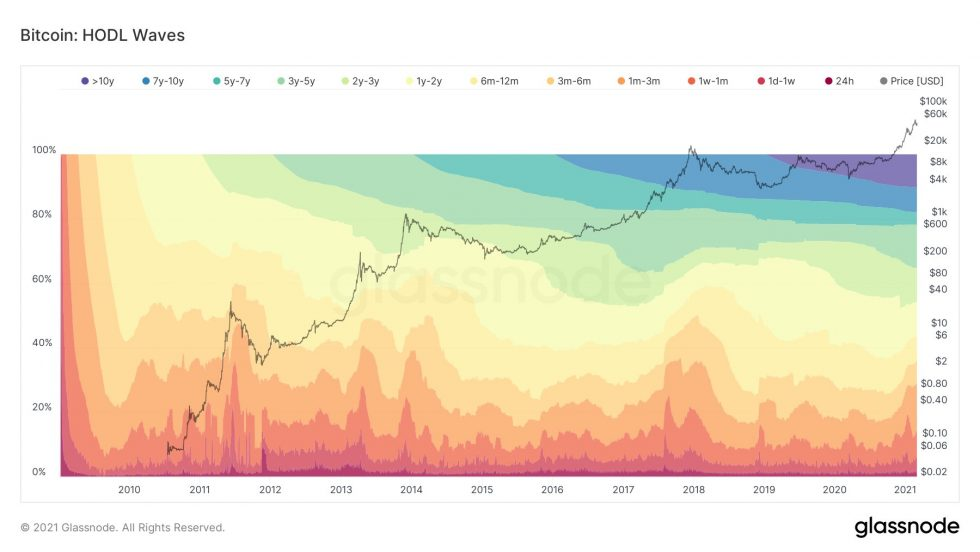 glassnode bitcoin hold waves
