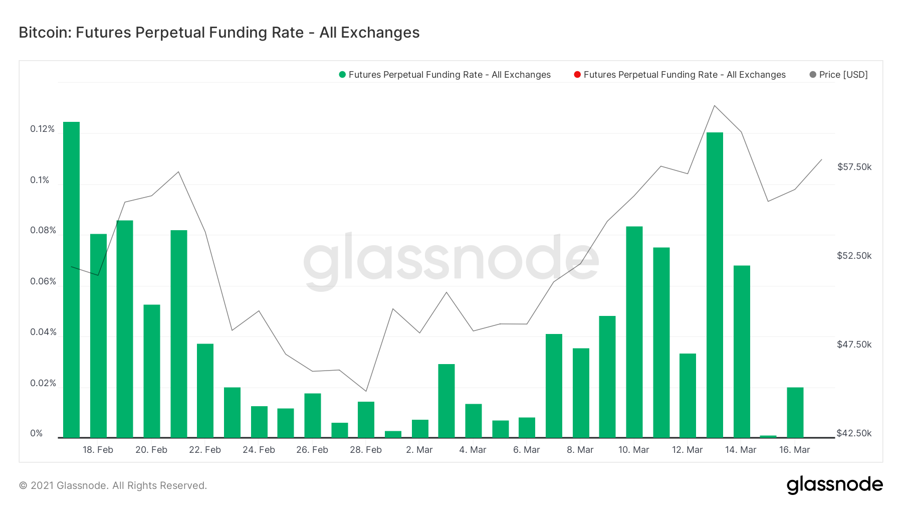 glassnode studio bitcoin futures perpetual funding rate all exchanges 1