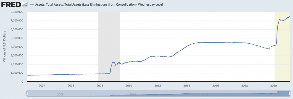 US Treasury, Fed Total Assets