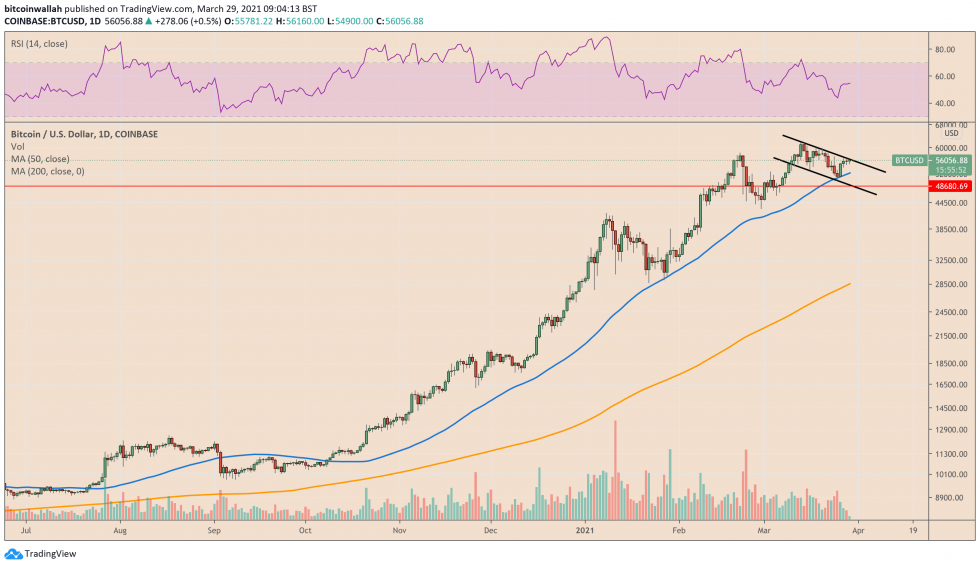 Bitcoin is trading 1,347 percent up from its March 2020 low. Source: BTCUSD on TradingView.com