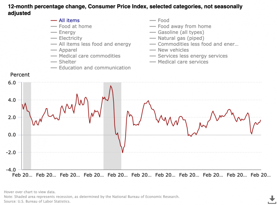 Consumer Price Index (all items) 12-month percent change. Source: US Bureau of Labor Statistics
