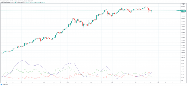 Sticky Situation: Strength Indicator Says Bears Have Taken Over Bitcoin