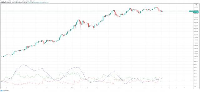 ADX trend strength bitcoin