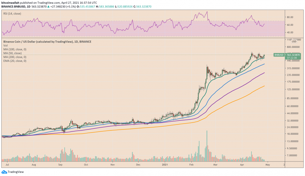 Binance Coin (BNB) bullish bias