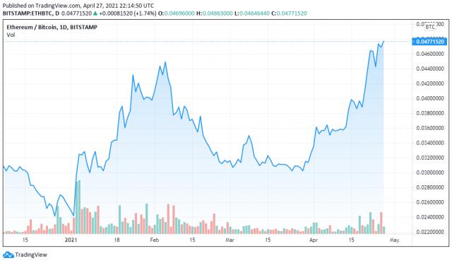 ETHBTC chart, 04/27 - TradingView