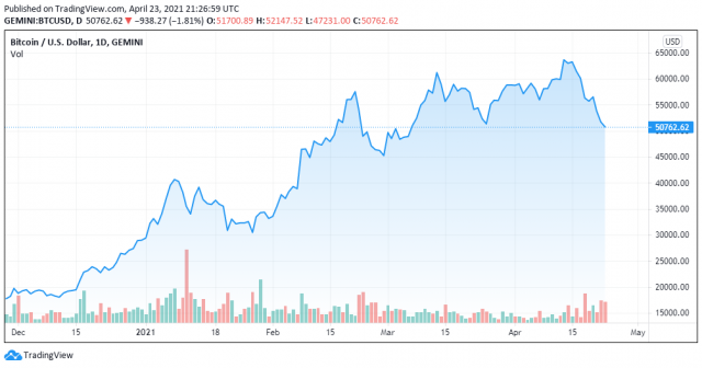 BTCUSD chart for 23/04/2021 - TradingView
