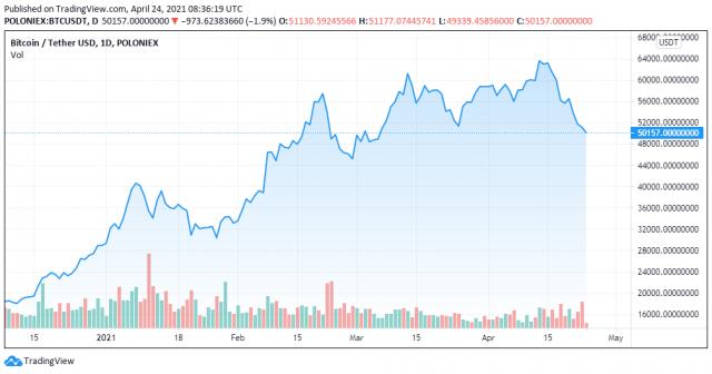 BTCUSDT price chart for 24/04/2021 - TradingView