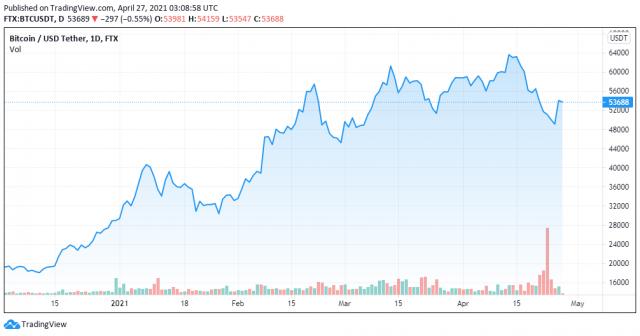 BTC to USDT price chart - 27042021 - TradingView