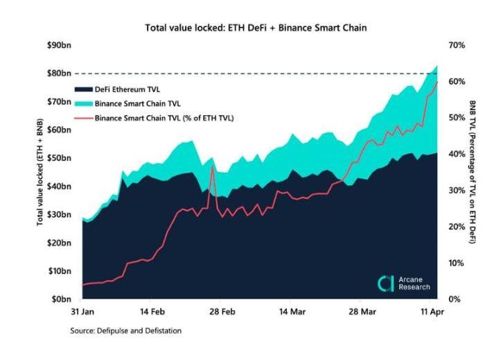 Binance Smart Chain surge, Arcane Research